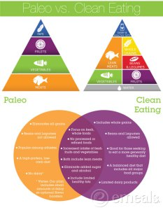 Paleo-vs-Clean-Eating